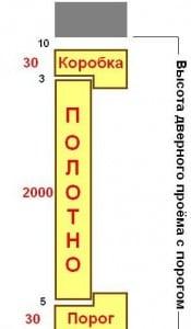 Высота дверного проема