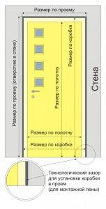 Основные параметры дверного проема